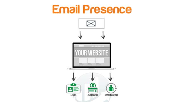 Email Presence