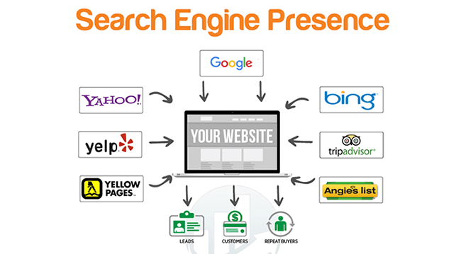 Search Engine Presence