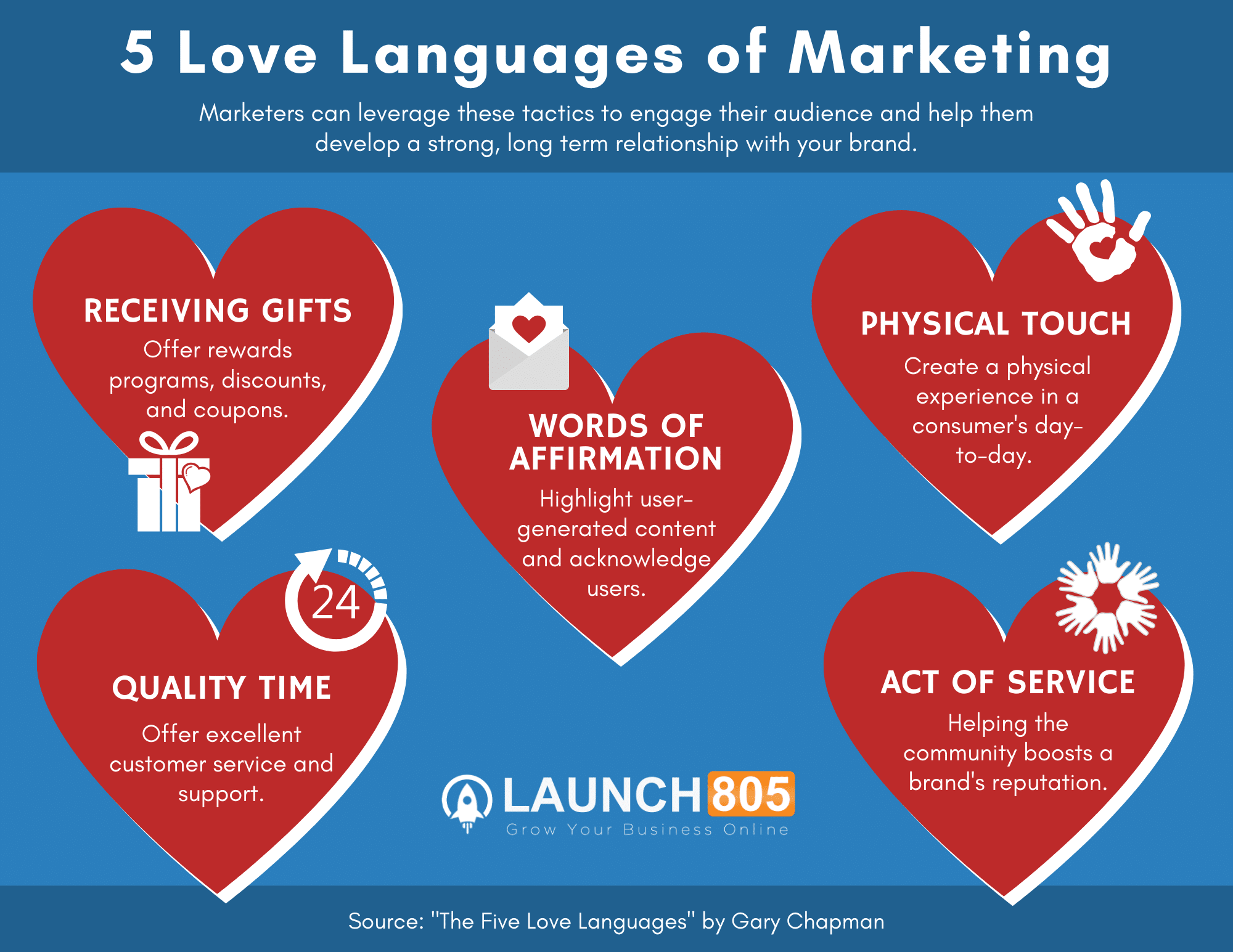 5 Love Languages of Marketing